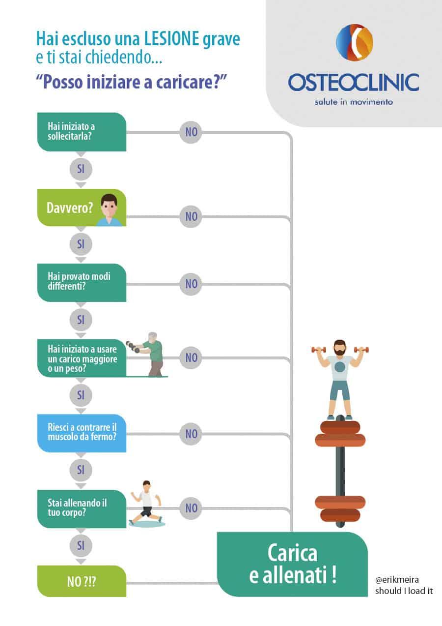 benefici allenamento e carico in riabilitazione