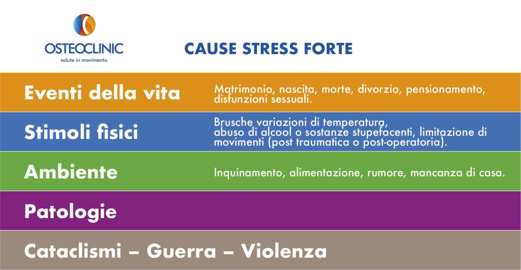 fonti di forte stress