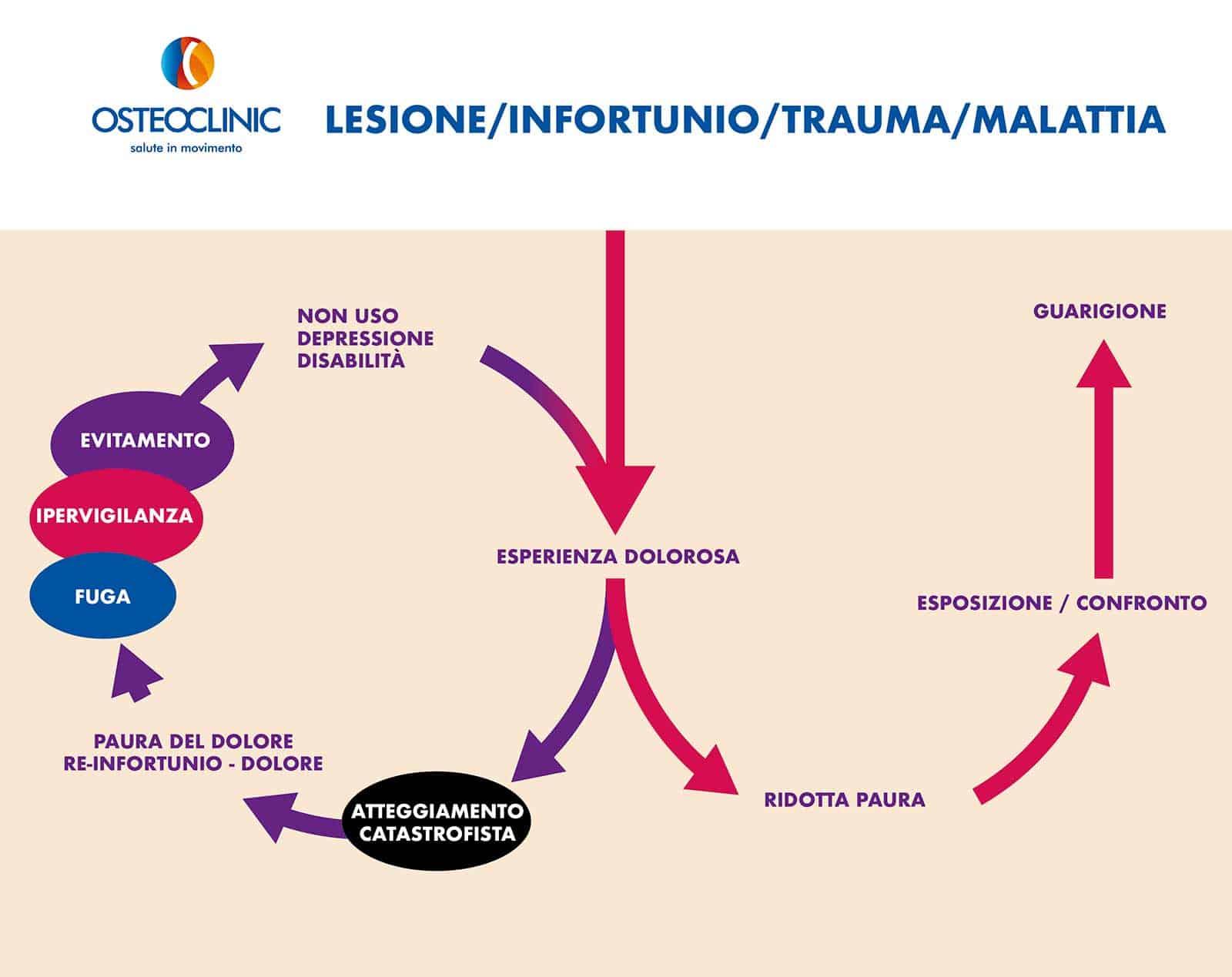Evitamento del dolore in psicologia e riabilitazione