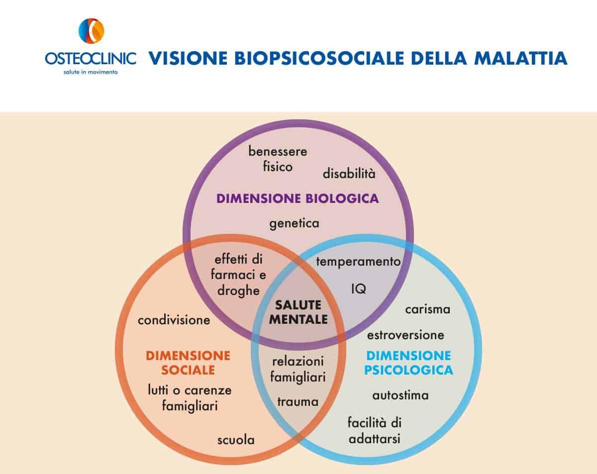 modello biopsicosociale in medicina e riabilitazione